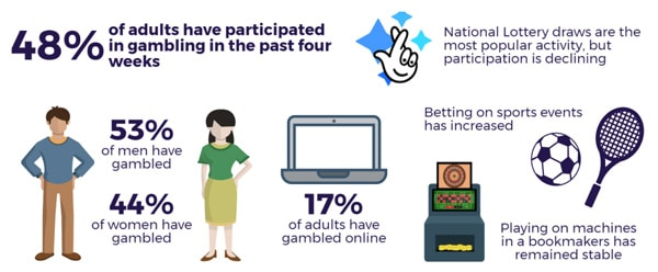 Participation in Gambling