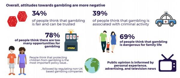 Attitudes to gambling