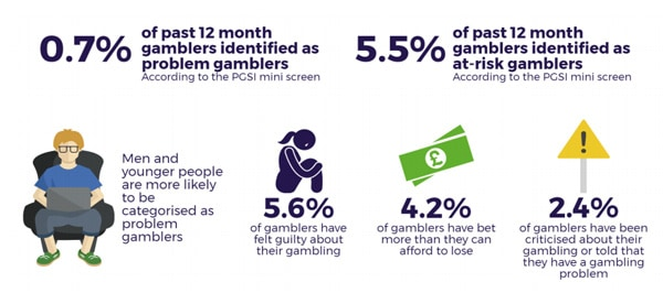 Problem and at Risk Gambling