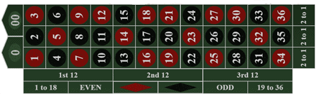 type of live roulette american table layout