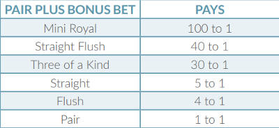 Pairs Plus Bonus Payout Table