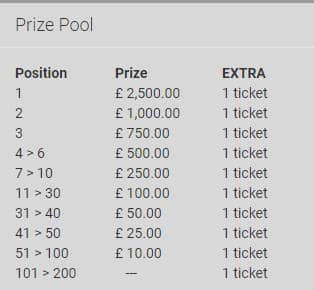 Unibet Monday Live Casino Tournament prize pool