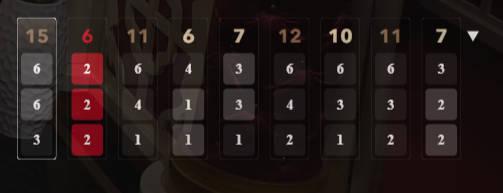 Sic Bo Last dice results