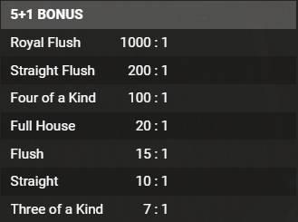 5+1 Bonus Payout Chart