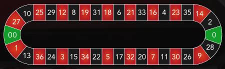 American roulette racetrack