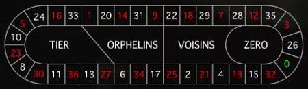 european roulette racetrack
