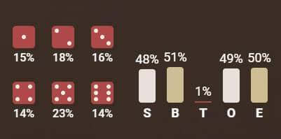mega sic bo dice results statistics