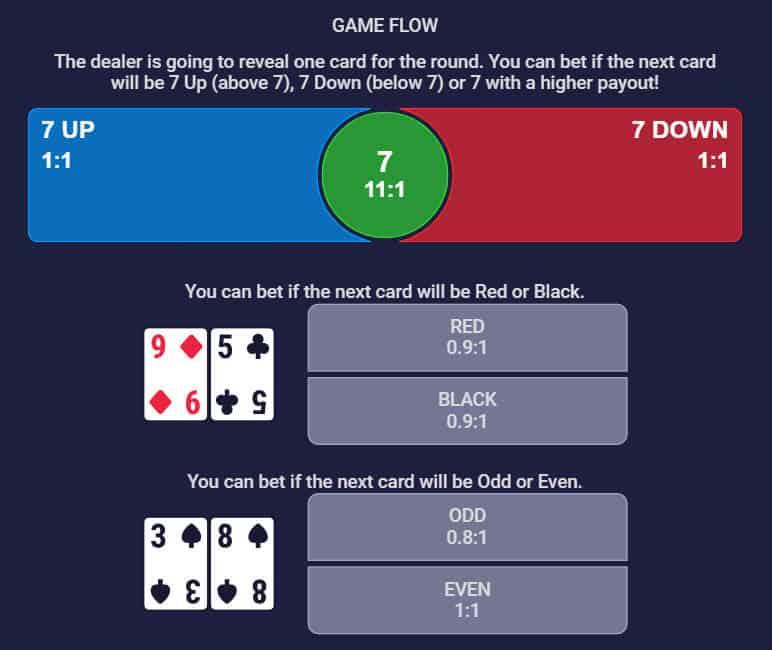 Ezugi lucky seven bets