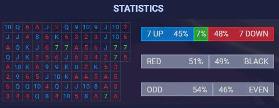 lucky 7 result statistics