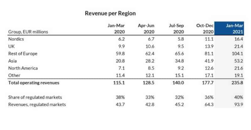 evolution revenue by region