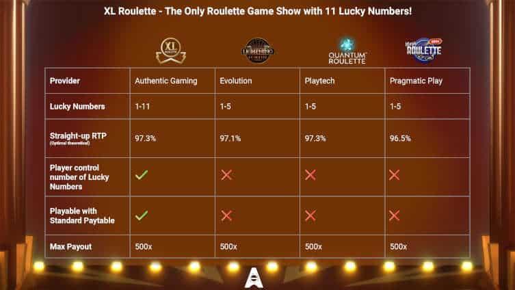 XL Roulette - Comparison